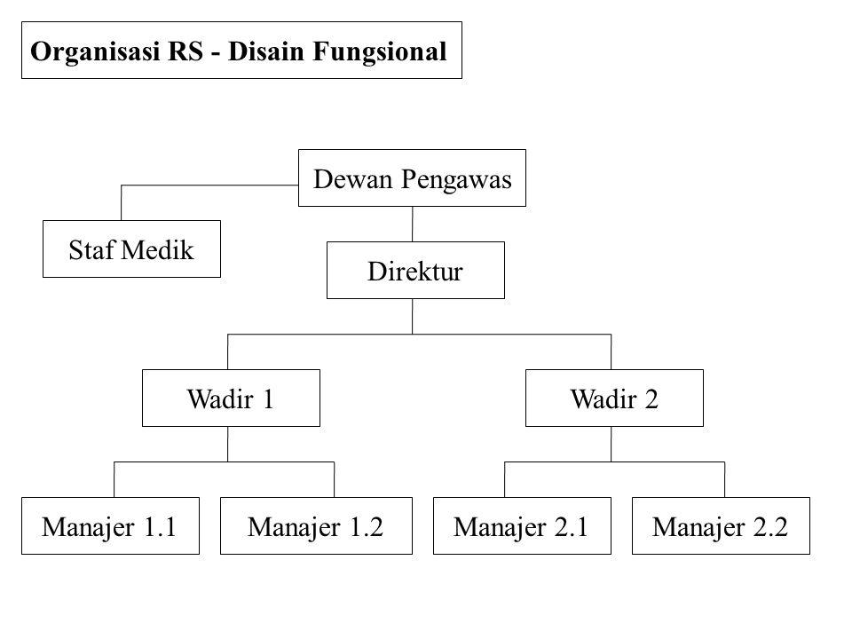 Organisasi RS - Disain Fungsional