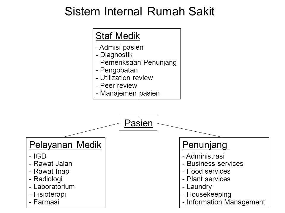 Sistem Internal Rumah Sakit