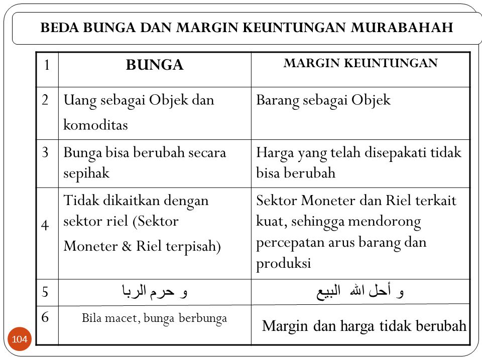 BEDA BUNGA DAN MARGIN KEUNTUNGAN MURABAHAH