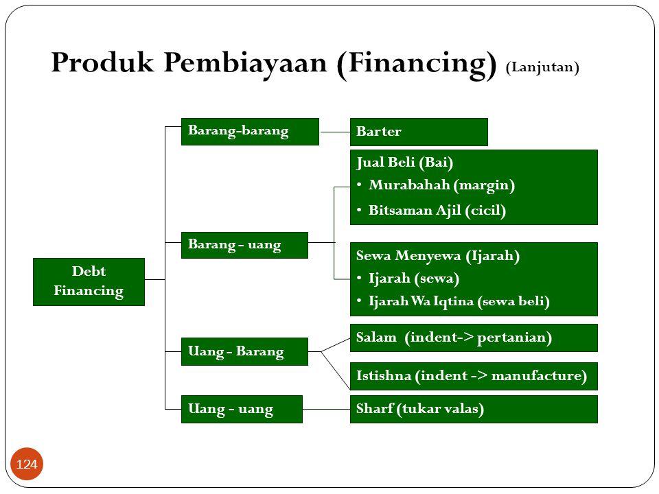 Produk Pembiayaan (Financing) (Lanjutan)