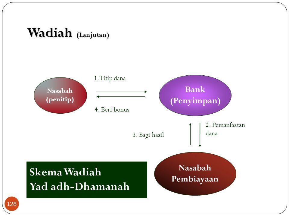 Wadiah (Lanjutan) Skema Wadiah Yad adh-Dhamanah Bank (Penyimpan)