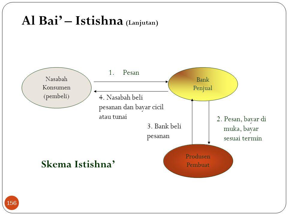 Al Bai' – Istishna (Lanjutan)