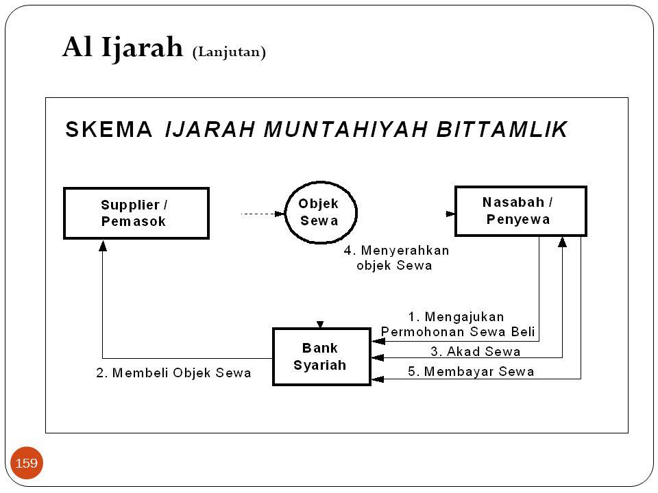 Al Ijarah (Lanjutan)