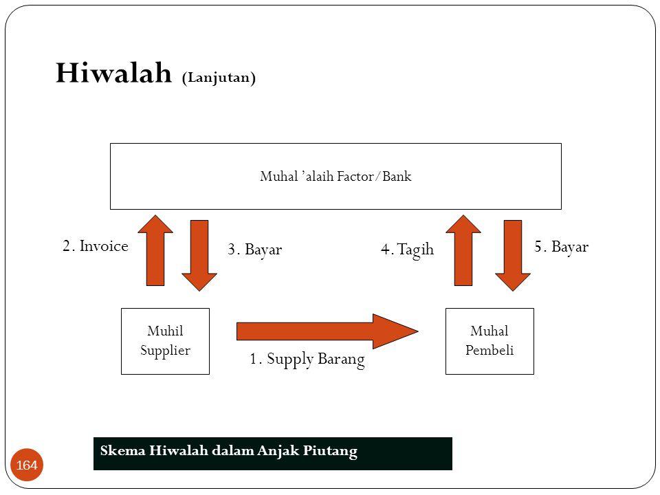 Muhal 'alaih Factor/Bank