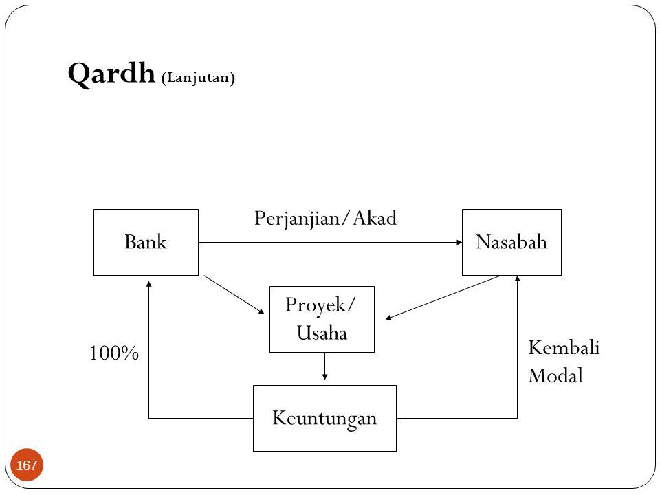 Qardh (Lanjutan) Perjanjian/Akad Bank Nasabah Proyek/ Usaha Kembali