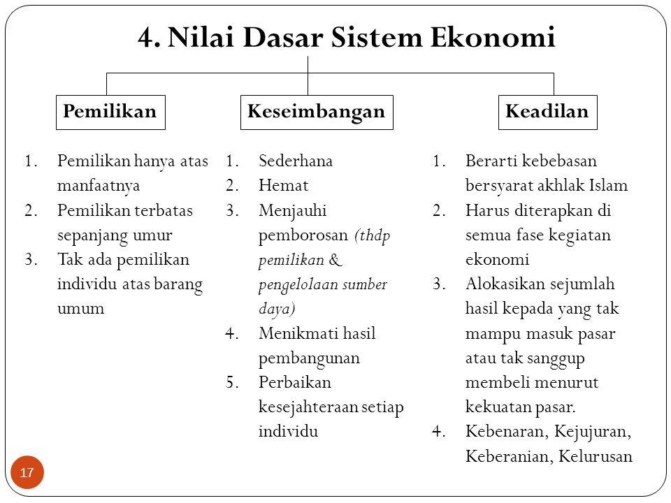 4. Nilai Dasar Sistem Ekonomi
