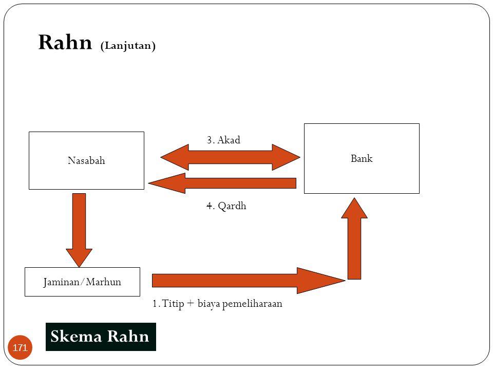 Rahn (Lanjutan) Skema Rahn 3. Akad Bank Nasabah 4. Qardh