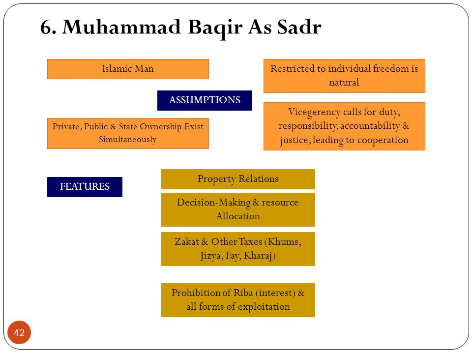 6. Muhammad Baqir As Sadr Islamic Man