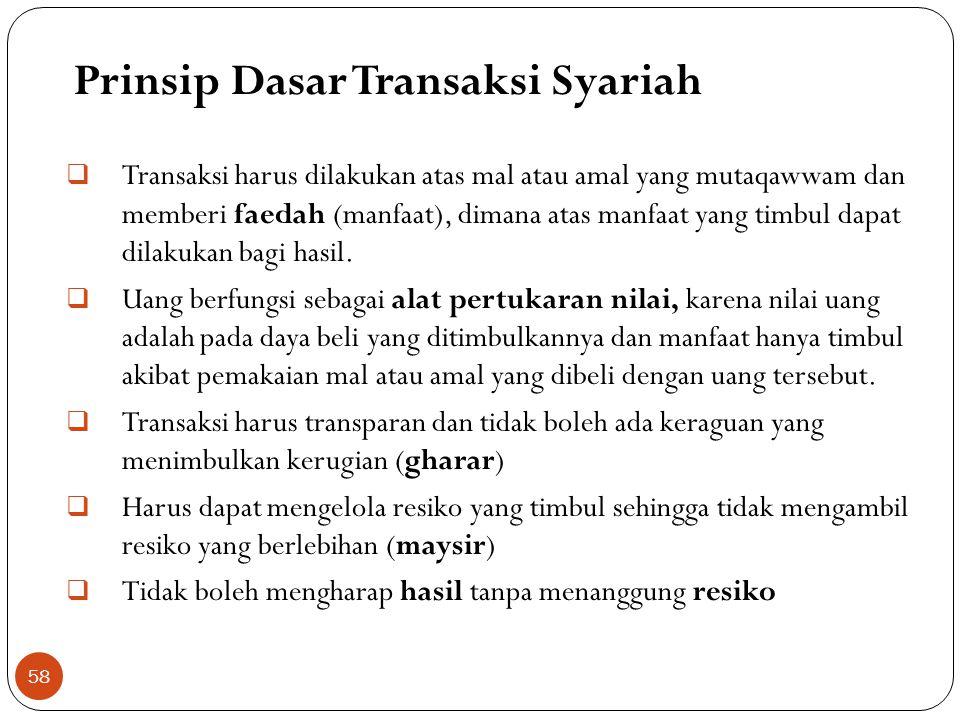 Prinsip Dasar Transaksi Syariah