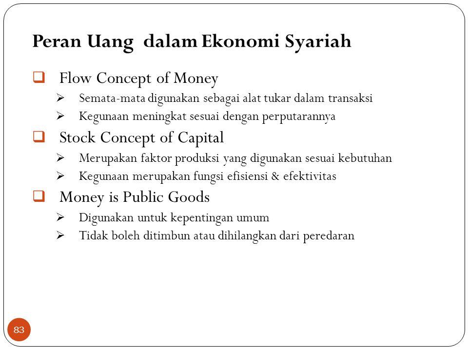 Peran Uang dalam Ekonomi Syariah