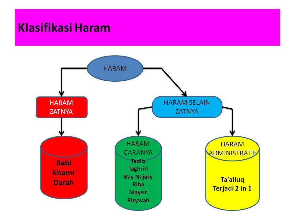 Klasifikasi Haram Babi Khamr Darah HARAM HARAM ZATNYA