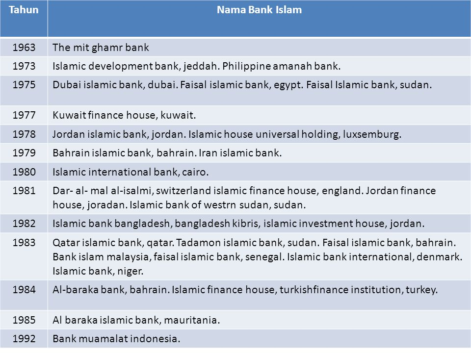 Tahun Nama Bank Islam. 1963. The mit ghamr bank. 1973. Islamic development bank, jeddah. Philippine amanah bank.