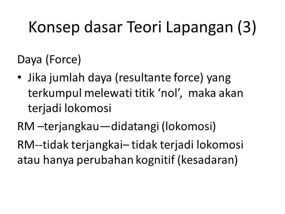 Konsep dasar Teori Lapangan (3)