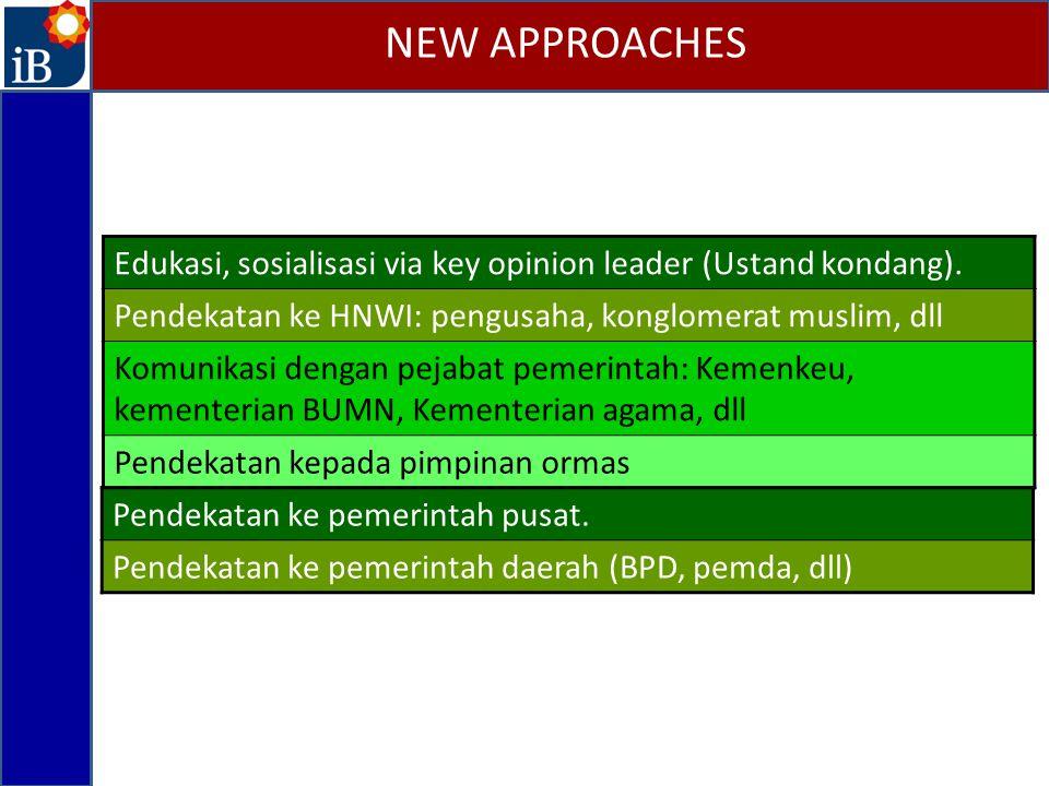 NEW APPROACHES Edukasi, sosialisasi via key opinion leader (Ustand kondang). Pendekatan ke HNWI: pengusaha, konglomerat muslim, dll.
