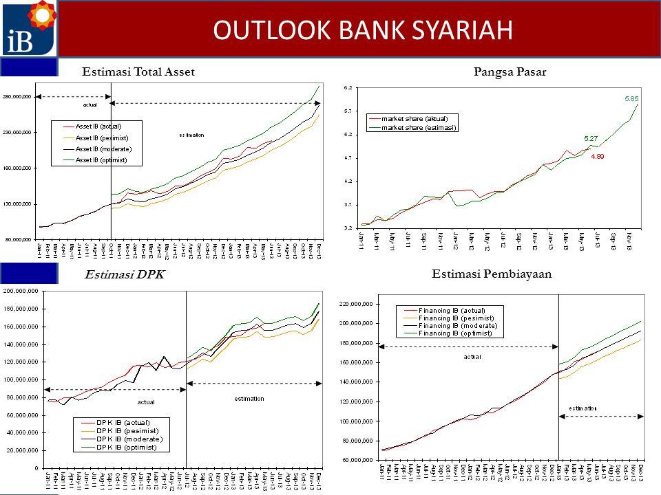 OUTLOOK BANK SYARIAH Estimasi Total Asset Pangsa Pasar Estimasi DPK