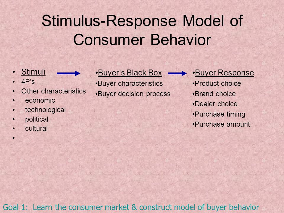 Stimulus-Response Model of Consumer Behavior