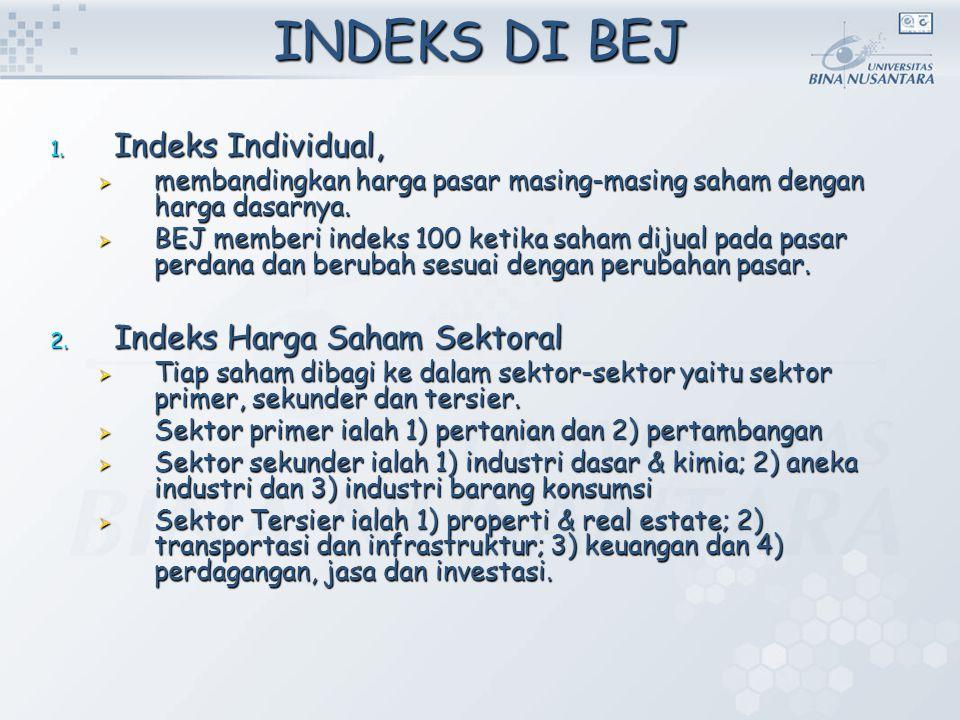 INDEKS DI BEJ Indeks Individual, Indeks Harga Saham Sektoral