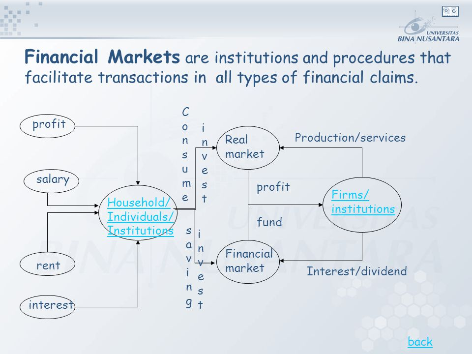 Financial Markets are institutions and procedures that facilitate transactions in all types of financial claims.