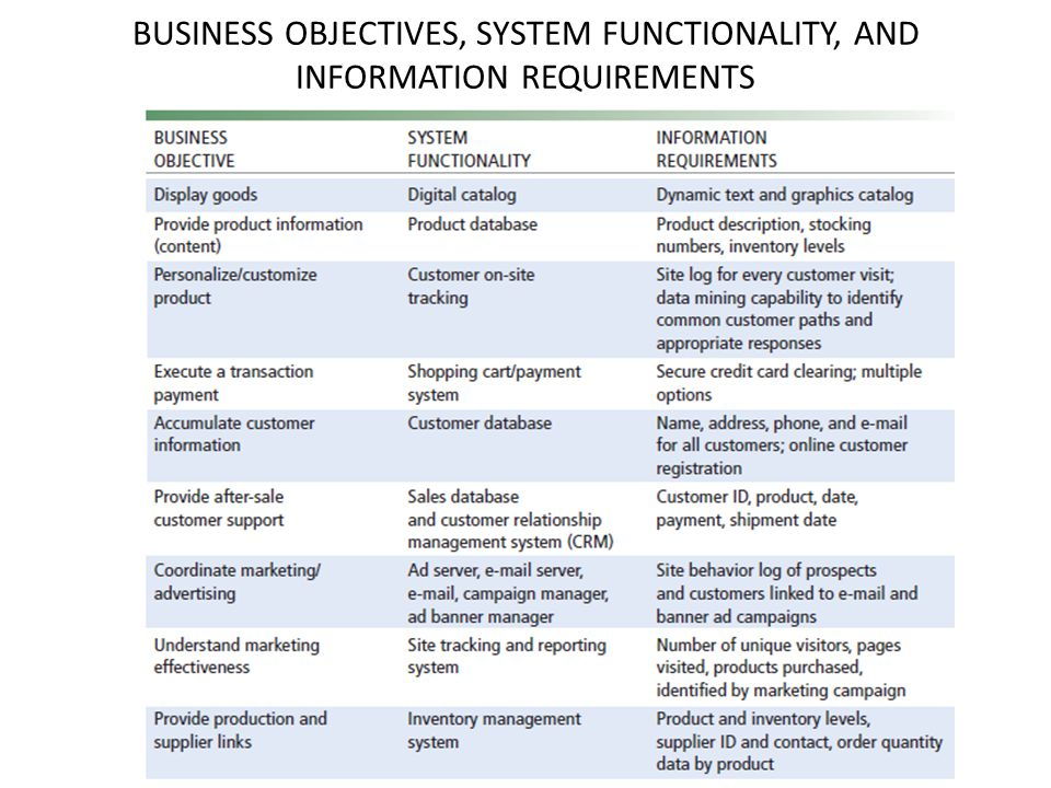 BUSINESS OBJECTIVES, SYSTEM FUNCTIONALITY, AND INFORMATION REQUIREMENTS