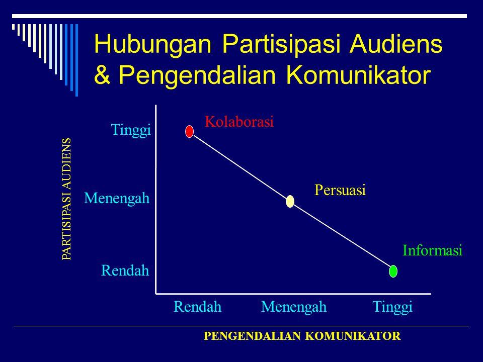 Hubungan Partisipasi Audiens & Pengendalian Komunikator