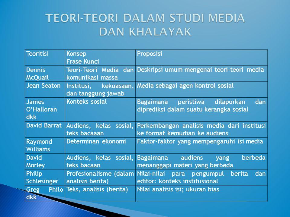 TEORI-TEORI DALAM STUDI MEDIA DAN KHALAYAK