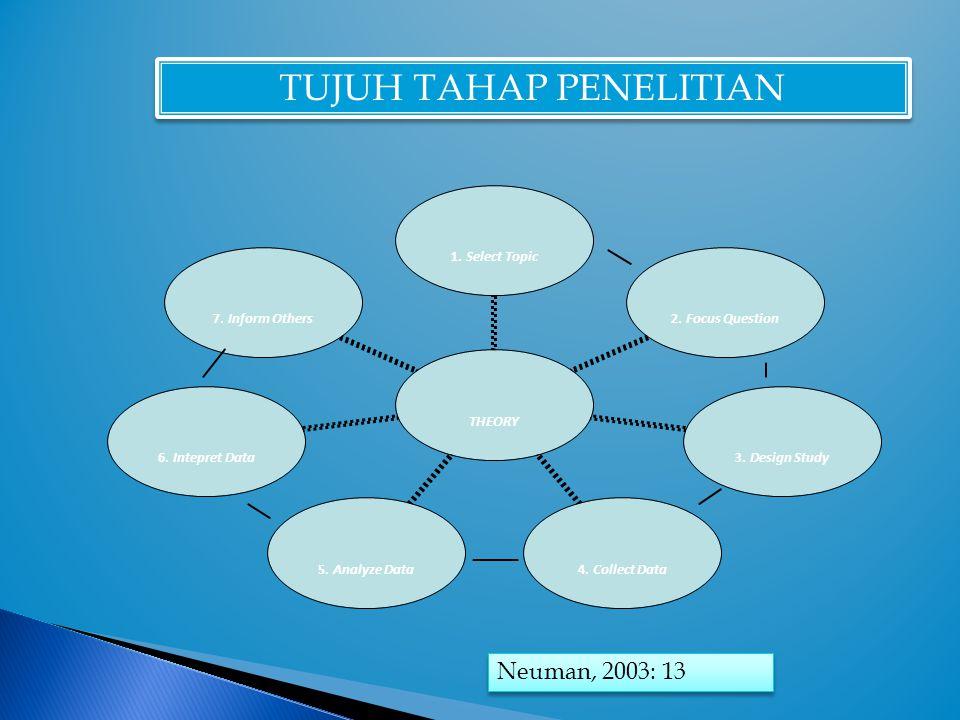TUJUH TAHAP PENELITIAN