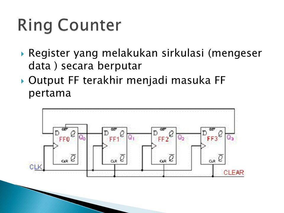 Ring Counter Register yang melakukan sirkulasi (mengeser data ) secara berputar.