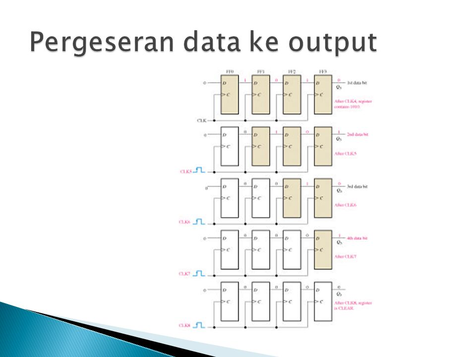 Pergeseran data ke output