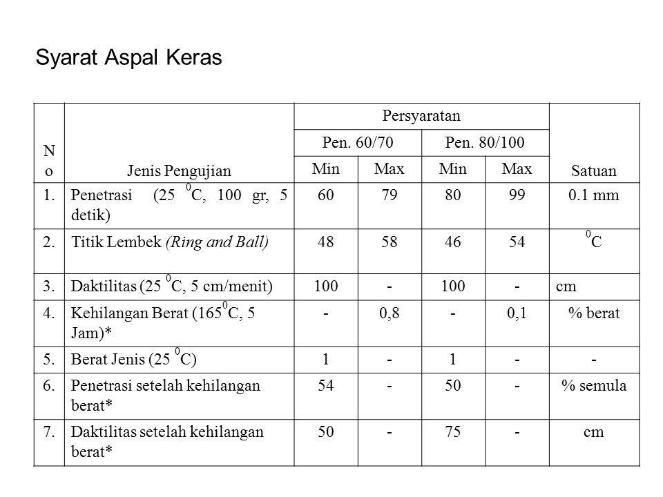 Syarat Aspal Keras No Jenis Pengujian Persyaratan Satuan Pen. 60/70