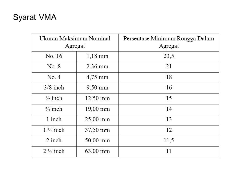 Syarat VMA Ukuran Maksimum Nominal Agregat