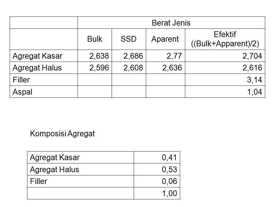 Efektif ((Bulk+Apparent)/2)