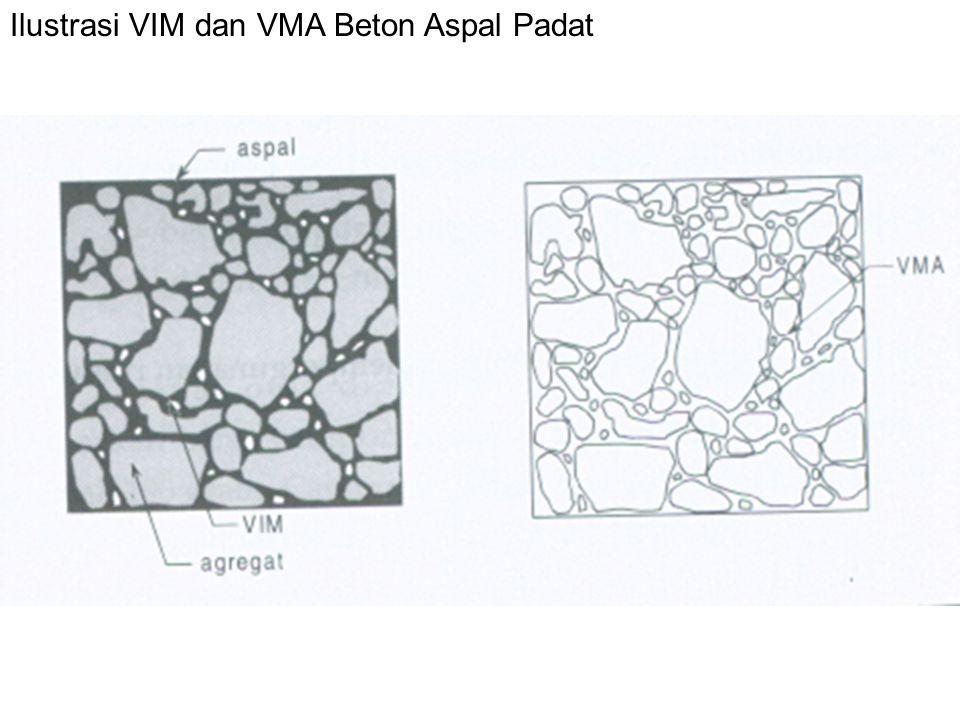 Ilustrasi VIM dan VMA Beton Aspal Padat