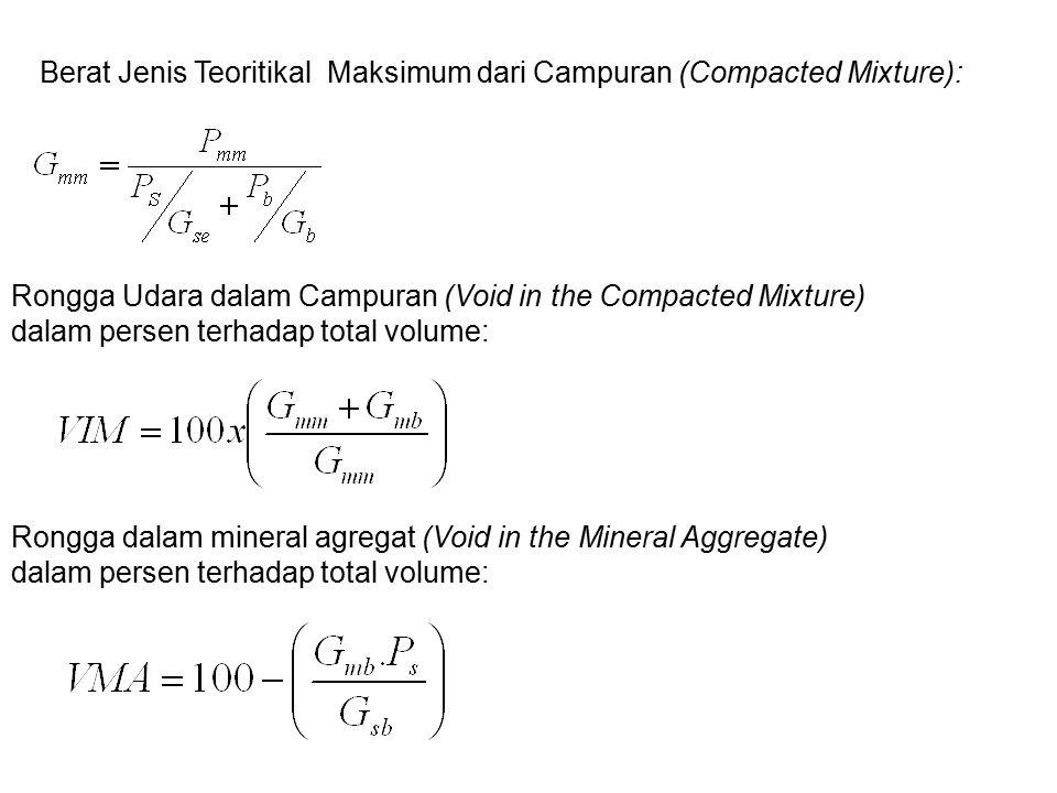 Berat Jenis Teoritikal Maksimum dari Campuran (Compacted Mixture):