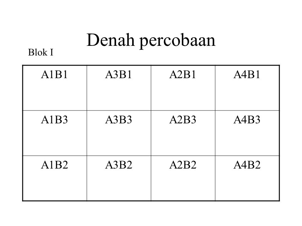 Denah percobaan A1B1 A3B1 A2B1 A4B1 A1B3 A3B3 A2B3 A4B3 A1B2 A3B2 A2B2