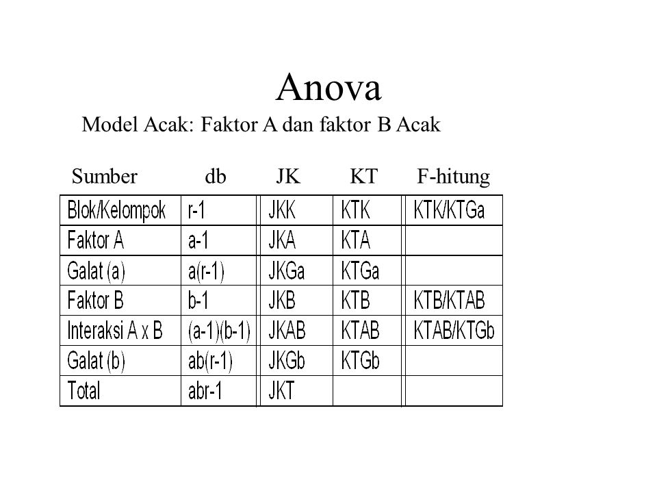 Anova Model Acak: Faktor A dan faktor B Acak.
