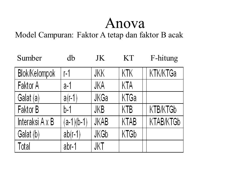 Anova Model Campuran: Faktor A tetap dan faktor B acak