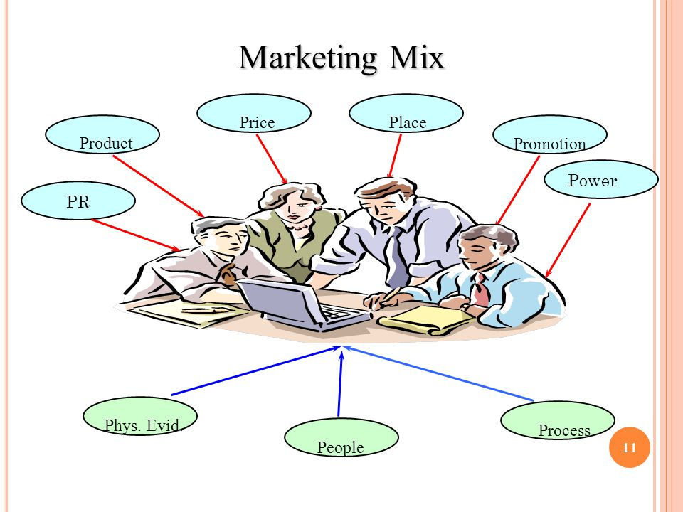 Marketing Mix Price Place Product Promotion Power PR Phys. Evid.
