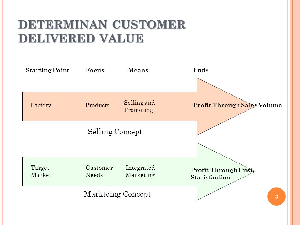 DETERMINAN CUSTOMER DELIVERED VALUE