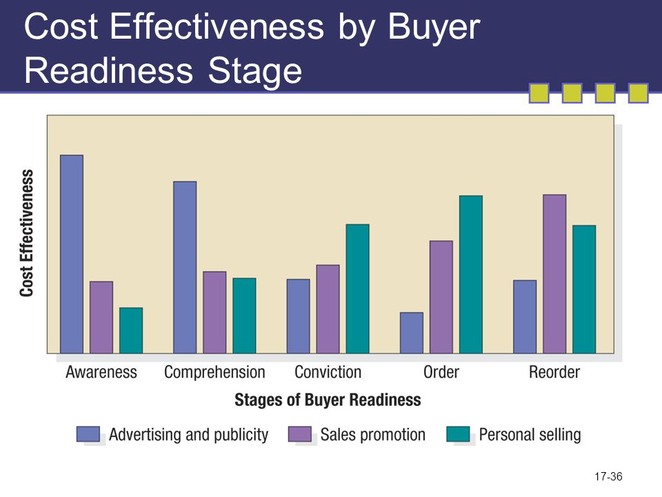 Cost Effectiveness by Buyer Readiness Stage