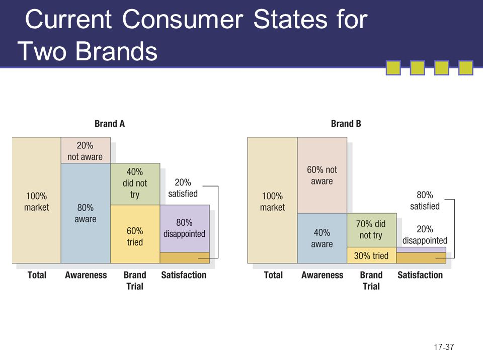 Current Consumer States for Two Brands