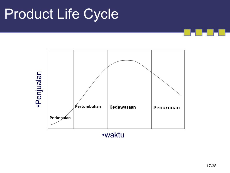 Product Life Cycle Penjualan waktu Penurunan Kedewasaan Pertumbuhan