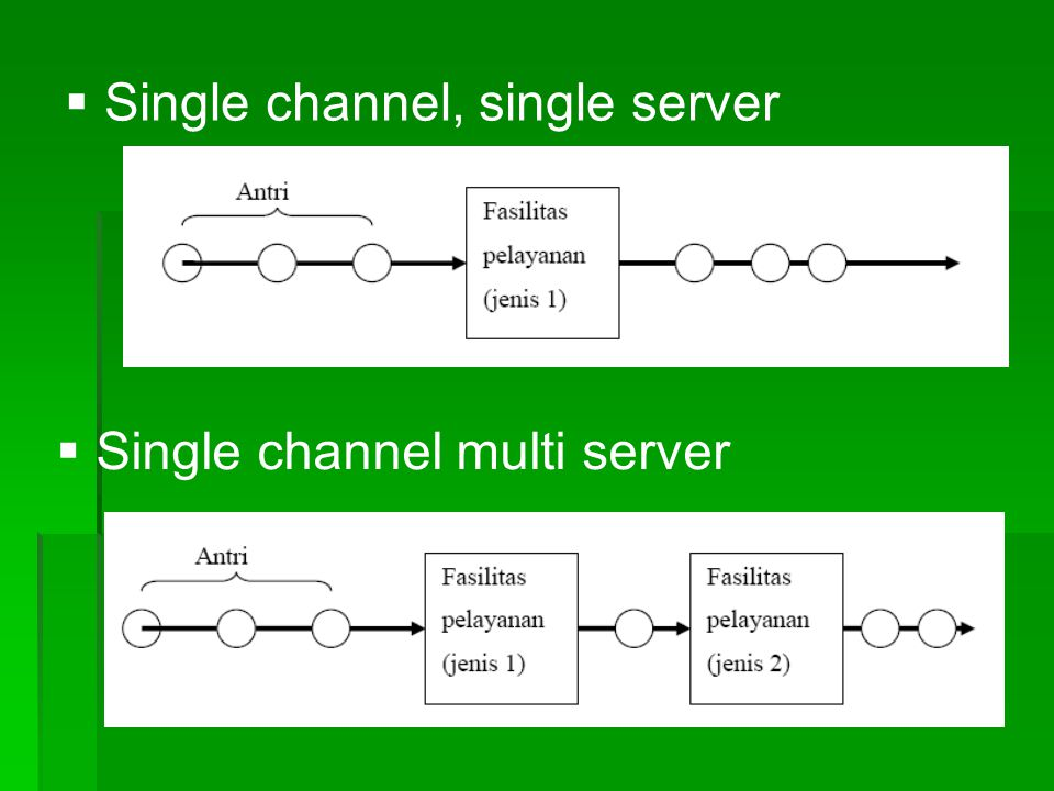 Single channel, single server