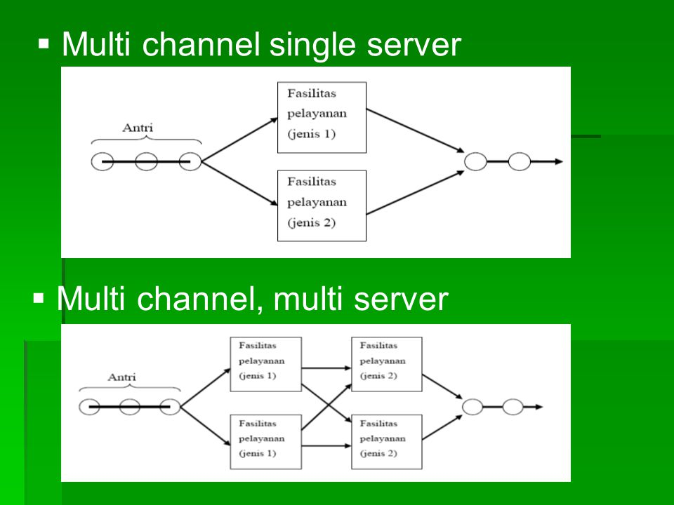 Multi channel single server