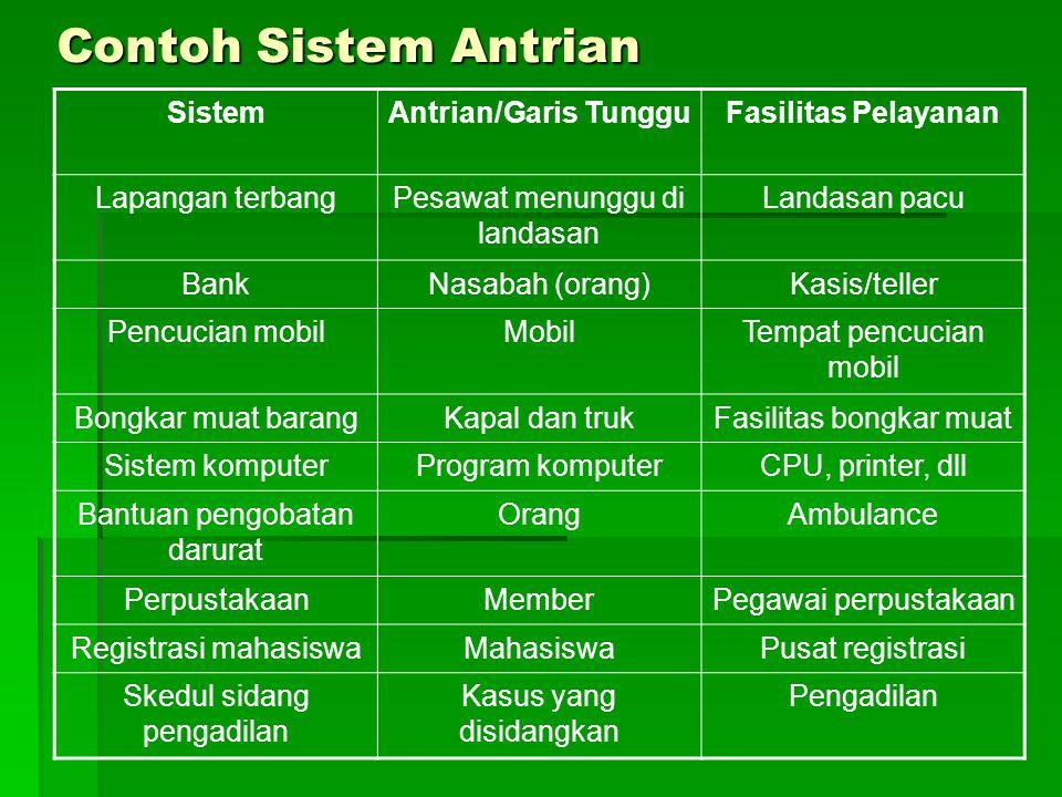 Contoh Sistem Antrian Sistem Antrian/Garis Tunggu Fasilitas Pelayanan