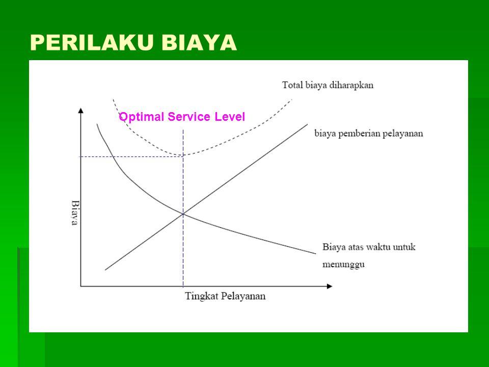 PERILAKU BIAYA Optimal Service Level