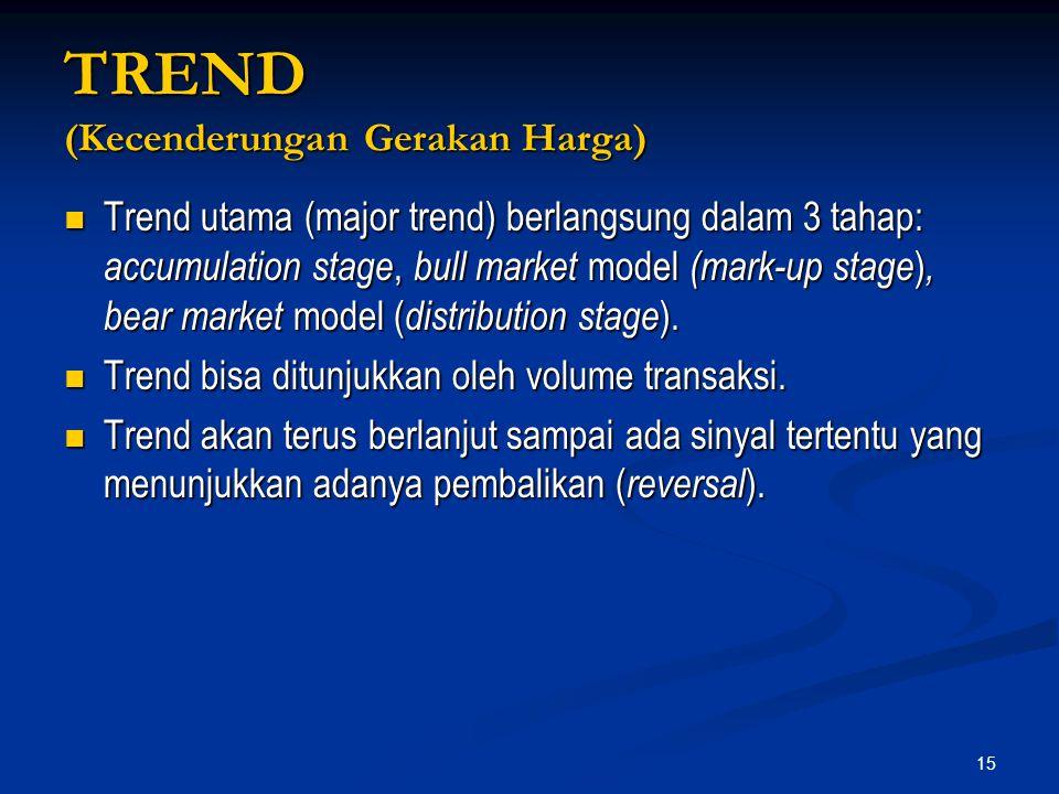 TREND (Kecenderungan Gerakan Harga)