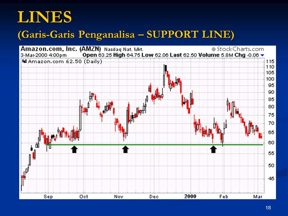 LINES (Garis-Garis Penganalisa – SUPPORT LINE)