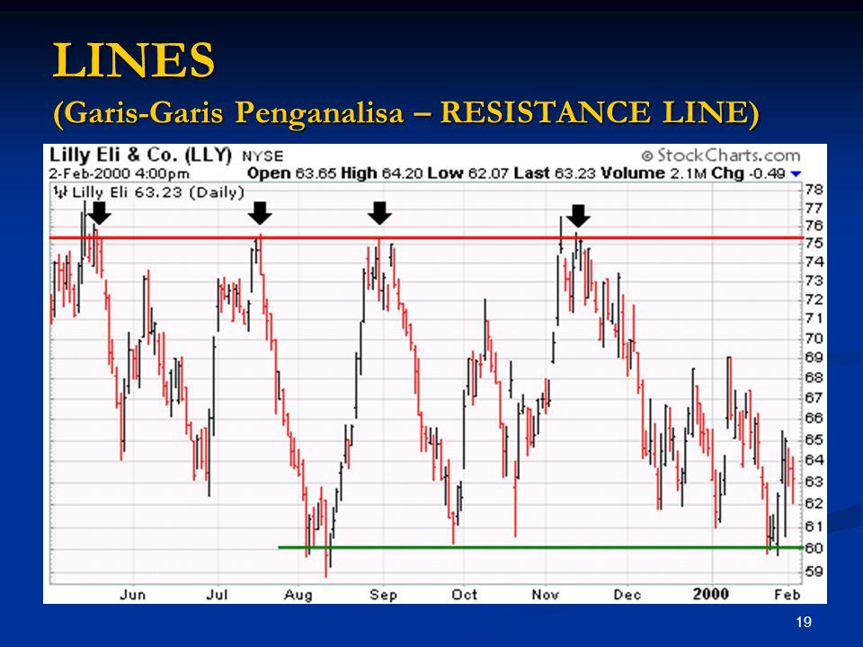 LINES (Garis-Garis Penganalisa – RESISTANCE LINE)