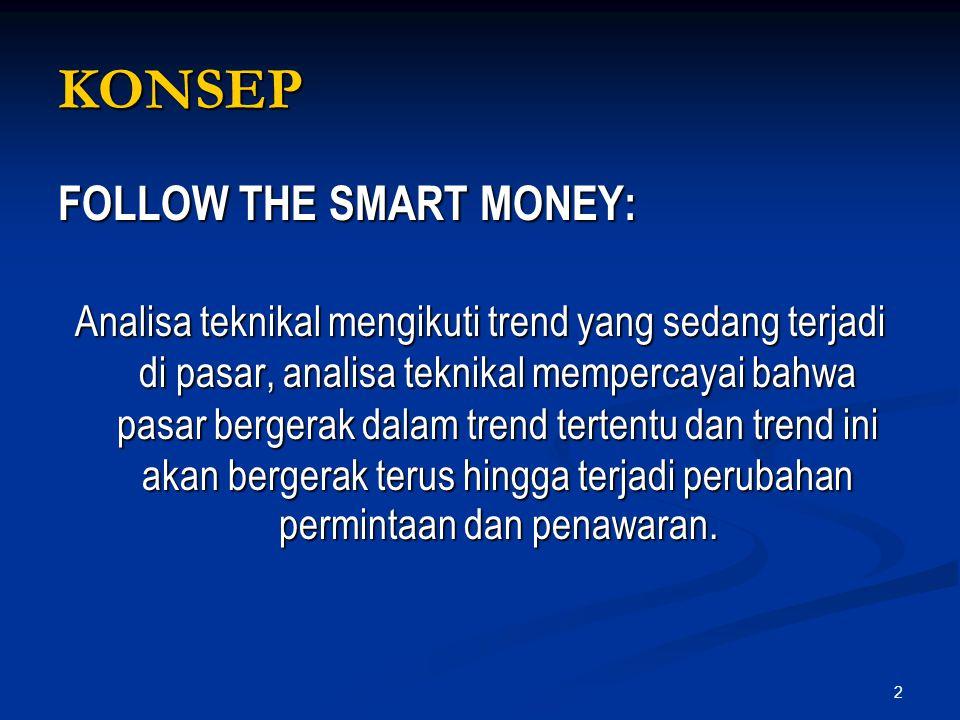 KONSEP FOLLOW THE SMART MONEY:
