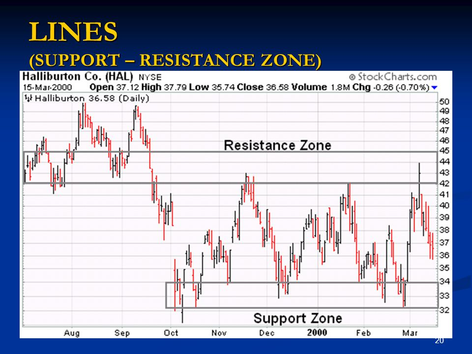 LINES (SUPPORT – RESISTANCE ZONE)